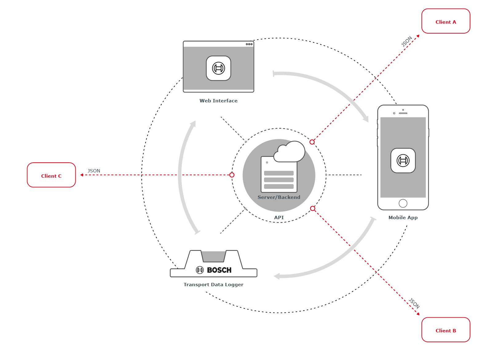 Bosch TDL Ecosystem Vision