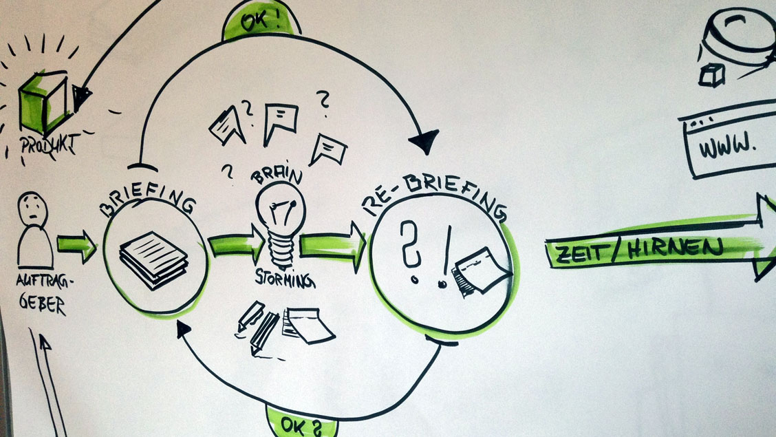 Workflow scribble